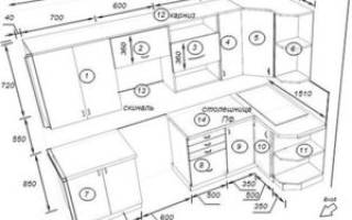 Стандарты кухонной мебели и правила ее проектирования