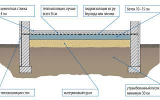 Шпаклевка бетонного пола под линолеум