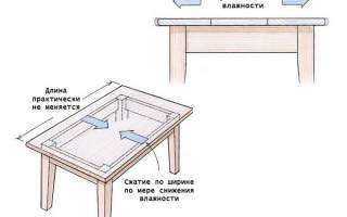 Как крепится столешница на кухне