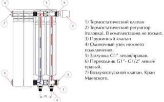 Как выбрать биметаллические радиаторы отопления для квартиры